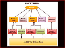 Link Pyramid - Quality Backlinks
